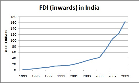 fdi in automobiles in india How india can attract more foreign direct investment  we show that pharmaceutical fdi to india could increase sharply if it adopted automobiles, and.